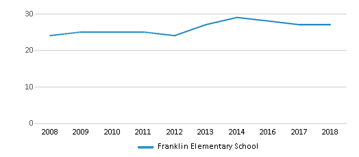 This chart display the total teachers of Franklin Elementary School by year, with the latest 2017-18 school year data.