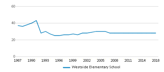 This chart display the total teachers of Westside Elementary School by year, with the latest 2017-18 school year data.