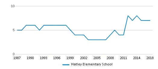This chart display the total teachers of Hatley Elementary School by year, with the latest 2017-18 school year data.