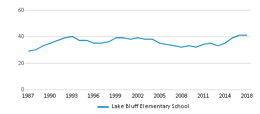 This chart display the total teachers of Lake Bluff Elementary School by year, with the latest 2017-18 school year data.