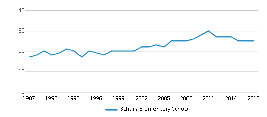 This chart display the total teachers of Schurz Elementary School by year, with the latest 2017-18 school year data.