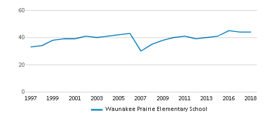 This chart display the total teachers of Waunakee Prairie Elementary School by year, with the latest 2017-18 school year data.