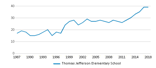 This chart display the total teachers of Thomas Jefferson Elementary School by year, with the latest 2017-18 school year data.