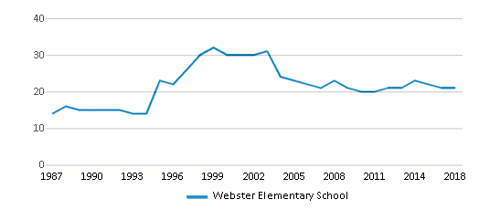 This chart display the total teachers of Webster Elementary School by year, with the latest 2017-18 school year data.