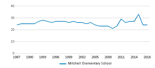 This chart display the total teachers of Mitchell Elementary School by year, with the latest 2017-18 school year data.