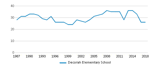 This chart display the total teachers of Decorah Elementary School by year, with the latest 2017-18 school year data.