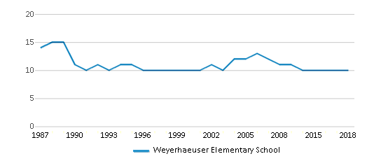 This chart display the total teachers of Weyerhaeuser Elementary School by year, with the latest 2017-18 school year data.