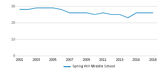 This chart display the total teachers of Spring Hill Middle School by year, with the latest 2017-18 school year data.