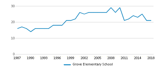 This chart display the total teachers of Grove Elementary School by year, with the latest 2017-18 school year data.