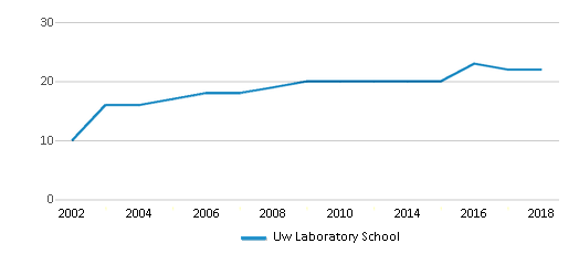 This chart display the total teachers of Uw Laboratory School by year, with the latest 2017-18 school year data.