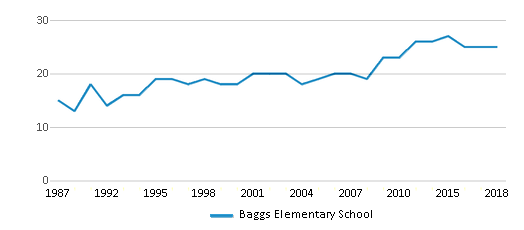 This chart display the total teachers of Baggs Elementary School by year, with the latest 2017-18 school year data.