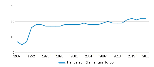 This chart display the total teachers of Henderson Elementary School by year, with the latest 2017-18 school year data.