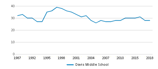This chart display the total teachers of Davis Middle School by year, with the latest 2017-18 school year data.