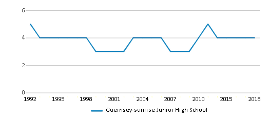 This chart display the total teachers of Guernsey-sunrise Junior High School by year, with the latest 2017-18 school year data.