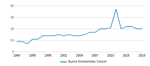 This chart display the total teachers of Burns Elementary School by year, with the latest 2017-18 school year data.