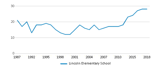 This chart display the total teachers of Lincoln Elementary School by year, with the latest 2017-18 school year data.