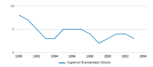 This chart display the total teachers of Superior Elementary School by year, with the latest 2002-03 school year data.