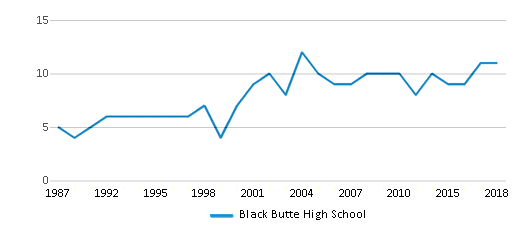 This chart display the total teachers of Black Butte High School by year, with the latest 2017-18 school year data.