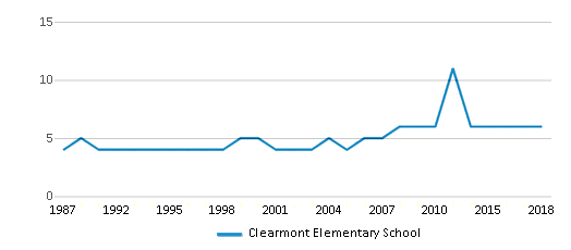 This chart display the total teachers of Clearmont Elementary School by year, with the latest 2017-18 school year data.