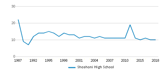 This chart display the total teachers of Shoshoni High School by year, with the latest 2017-18 school year data.