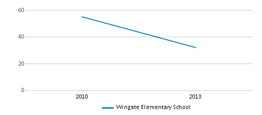This chart display the total teachers of Wingate Elementary School by year, with the latest 2012-13 school year data.