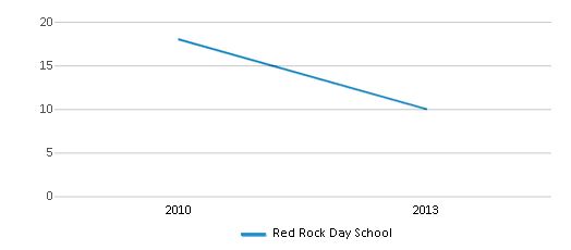 This chart display the total teachers of Red Rock Day School by year, with the latest 2012-13 school year data.