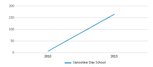 This chart display the total teachers of Sanostee Day School by year, with the latest 2012-13 school year data.