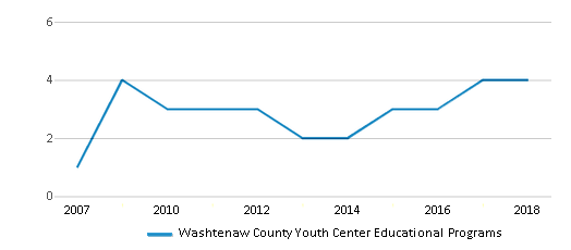 This chart display the total teachers of Washtenaw County Youth Center Educational Programs by year, with the latest 2017-18 school year data.