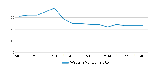 This chart display the total teachers of Western Montgomery Ctc by year, with the latest 2017-18 school year data.