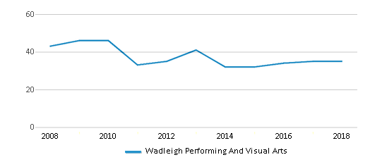 This chart display the total teachers of Wadleigh Performing And Visual Arts by year, with the latest 2017-18 school year data.