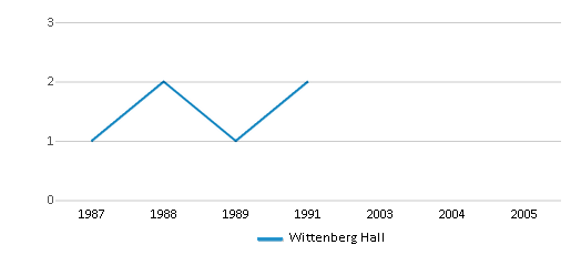 This chart display the total teachers of Wittenberg Hall by year, with the latest 1990-91 school year data.