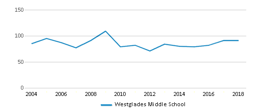 This chart display the total teachers of Westglades Middle School by year, with the latest 2017-18 school year data.