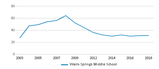 This chart display the total teachers of Warm Springs Middle School by year, with the latest 2017-18 school year data.