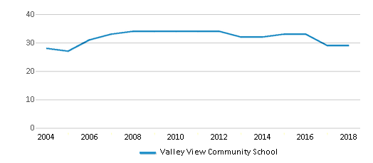 This chart display the total teachers of Valley View Community School by year, with the latest 2017-18 school year data.