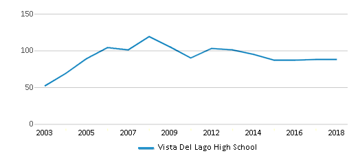 This chart display the total teachers of Vista Del Lago High School by year, with the latest 2017-18 school year data.