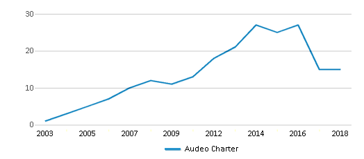 This chart display the total teachers of Audeo Charter by year, with the latest 2017-18 school year data.