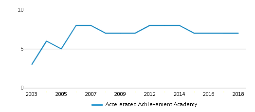This chart display the total teachers of Accelerated Achievement Academy by year, with the latest 2017-18 school year data.