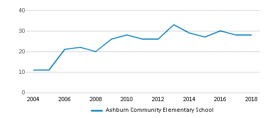 This chart display the total teachers of Ashburn Community Elementary School by year, with the latest 2017-18 school year data.