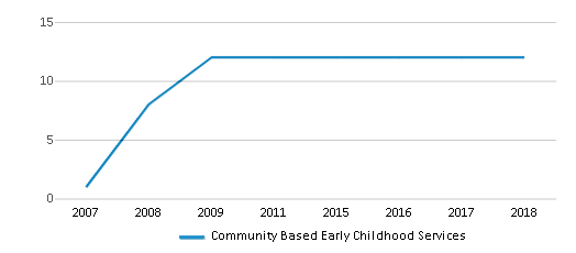 This chart display the total teachers of Community Based Early Childhood Services by year, with the latest 2017-18 school year data.
