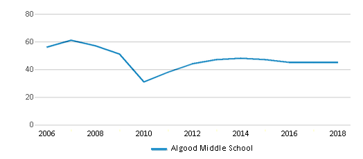 This chart display the total teachers of Algood Middle School by year, with the latest 2017-18 school year data.