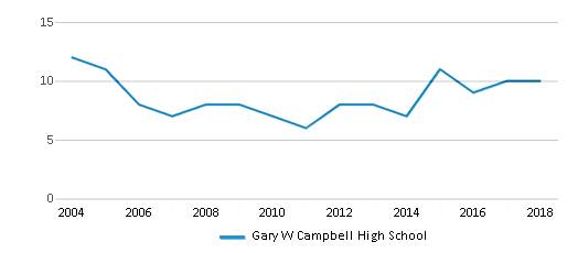 This chart display the total teachers of Gary W Campbell High School by year, with the latest 2017-18 school year data.