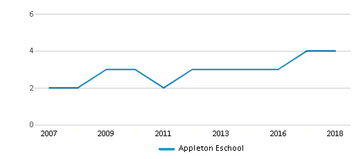 This chart display the total teachers of Appleton Eschool by year, with the latest 2017-18 school year data.