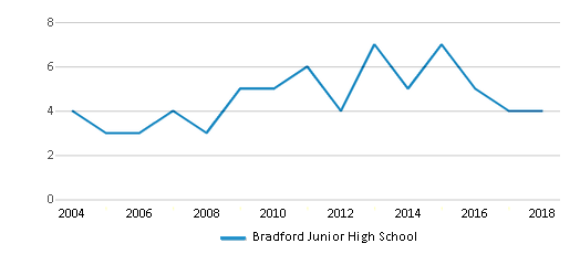 This chart display the total teachers of Bradford Junior High School by year, with the latest 2017-18 school year data.