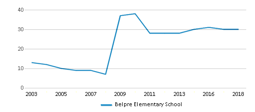 This chart display the total teachers of Belpre Elementary School by year, with the latest 2017-18 school year data.