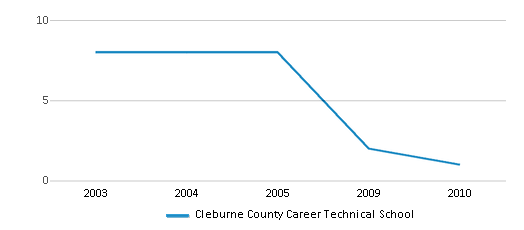 This chart display the total teachers of Cleburne County Career Technical School by year, with the latest 2009-10 school year data.