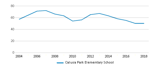 This chart display the total teachers of Calusa Park Elementary School by year, with the latest 2017-18 school year data.