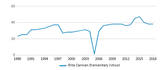 This chart display the total teachers of Rita Cannan Elementary School by year, with the latest 2017-18 school year data.