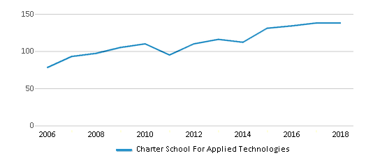 This chart display the total teachers of Charter School For Applied Technologies by year, with the latest 2017-18 school year data.
