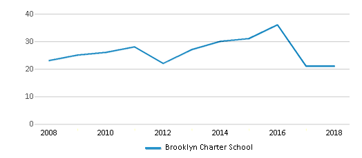 This chart display the total teachers of Brooklyn Charter School by year, with the latest 2017-18 school year data.