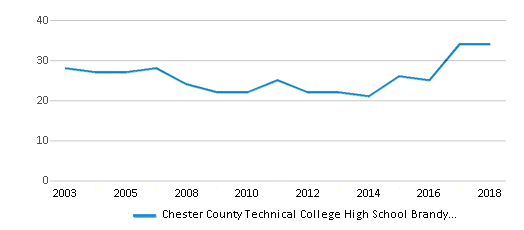 This chart display the total teachers of Chester County Technical College High School Brandywine by year, with the latest 2017-18 school year data.